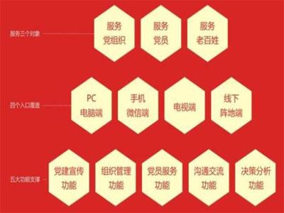 亚讯威视智慧党建平台升级2.0模式