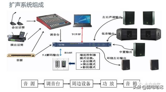 多媒体音视频会议系统的组成与技术(非常全面实用)