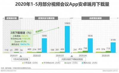 2020年中国视频会议行业研究报告