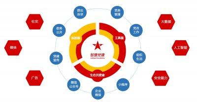 看亚讯威视智慧党建平台如何提供党员工作效率
